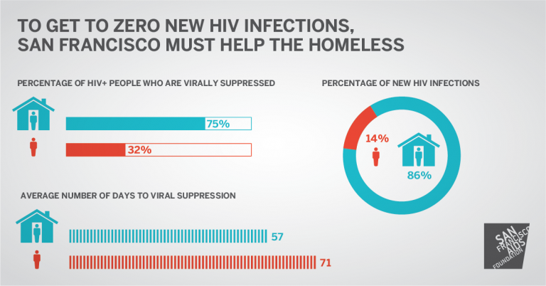 To get to zero HIV infections, infographic showing increased risk for homeless persons