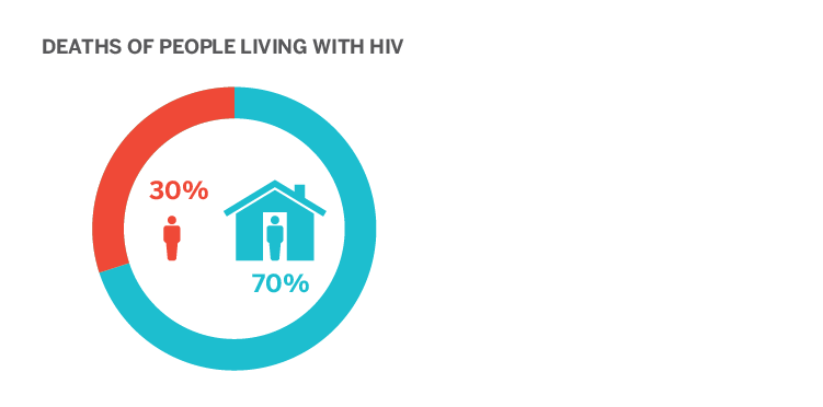 In one analysis, 30% of HIV death cases were determined to have issues related to homelessness contribute to cause of death.