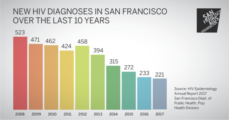 bar graph showing the decline in new HIV diagnoses over the last 10 years