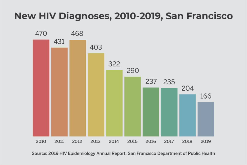 Column chart showing decline in HIV diagnoses between 2010 and 2019 in San Francisco