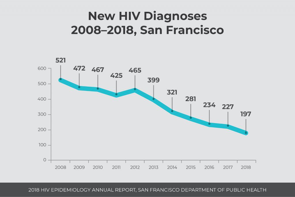 HIV diagnoses, San Francisco, 2008 - 2018