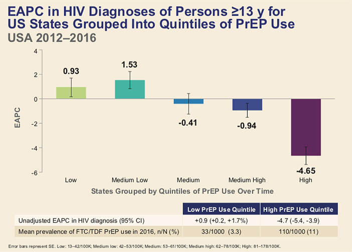 graph showing Estimated annual percent change in HIV diagnoses by U.S. states' PrEP use