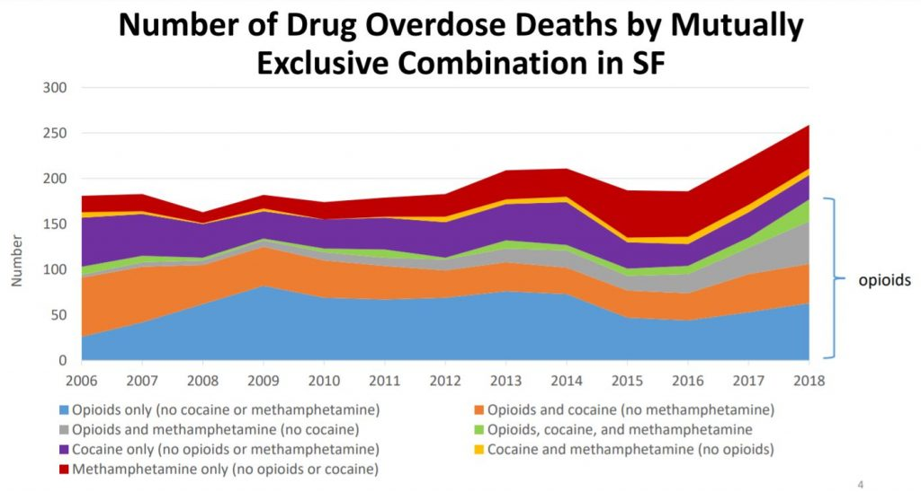 Overdose deaths in San Francisco through 2018