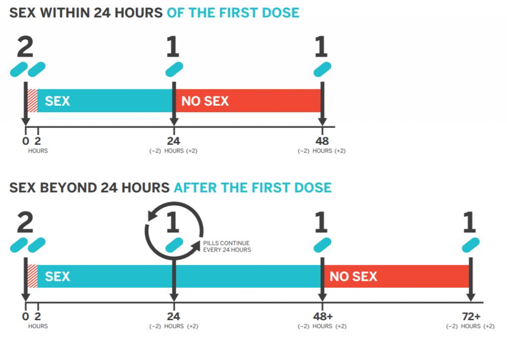 PrEP 211 dosing